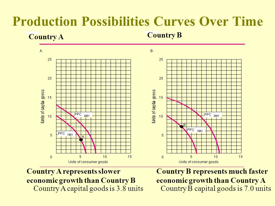 Production Possibilities Curves Over Time