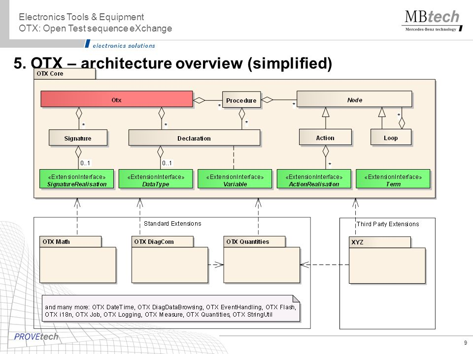 5. OTX – architecture overview (simplified)