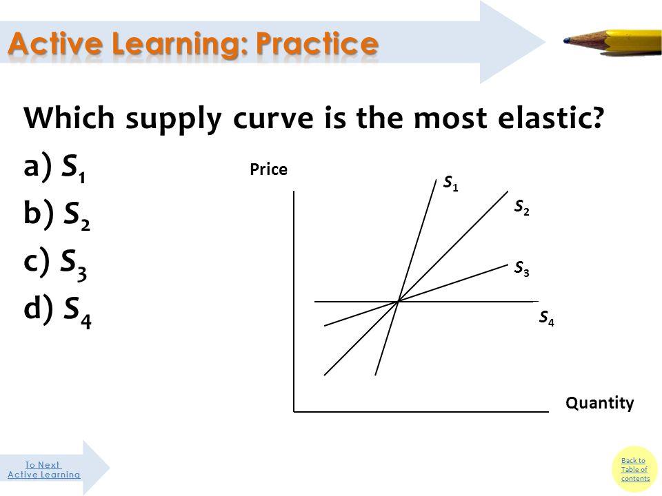elastic supply graph