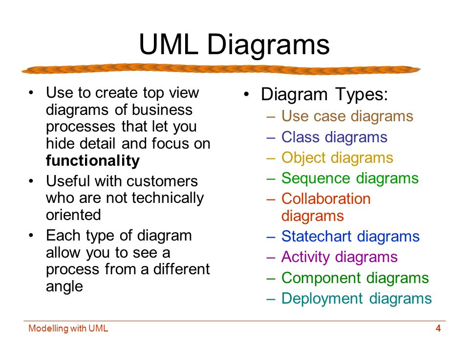 System Modelling With Uml Objectives Ppt Video Online Download