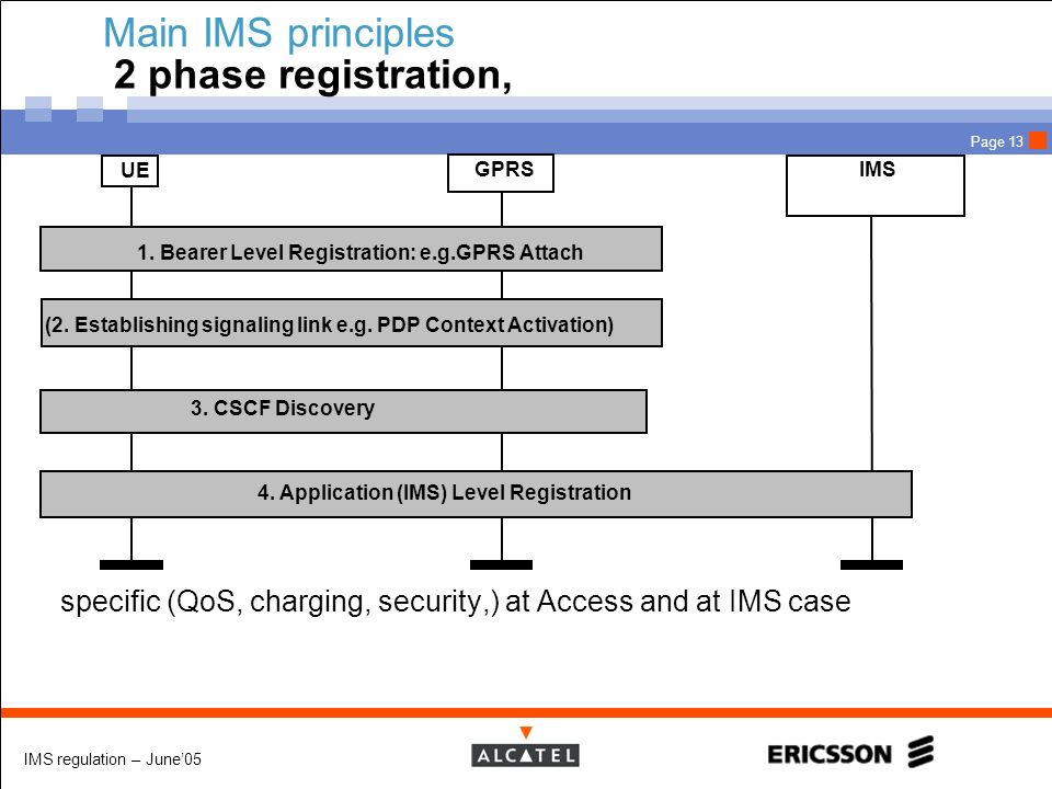 Main IMS principles 2 phase registration,