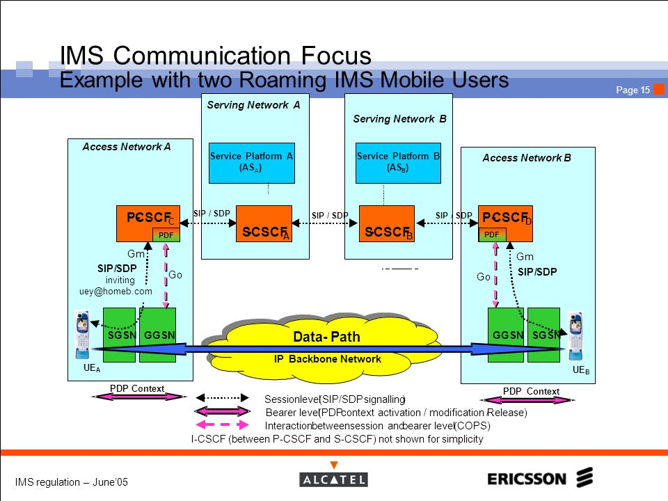 IMS Communication Focus Example with two Roaming IMS Mobile Users