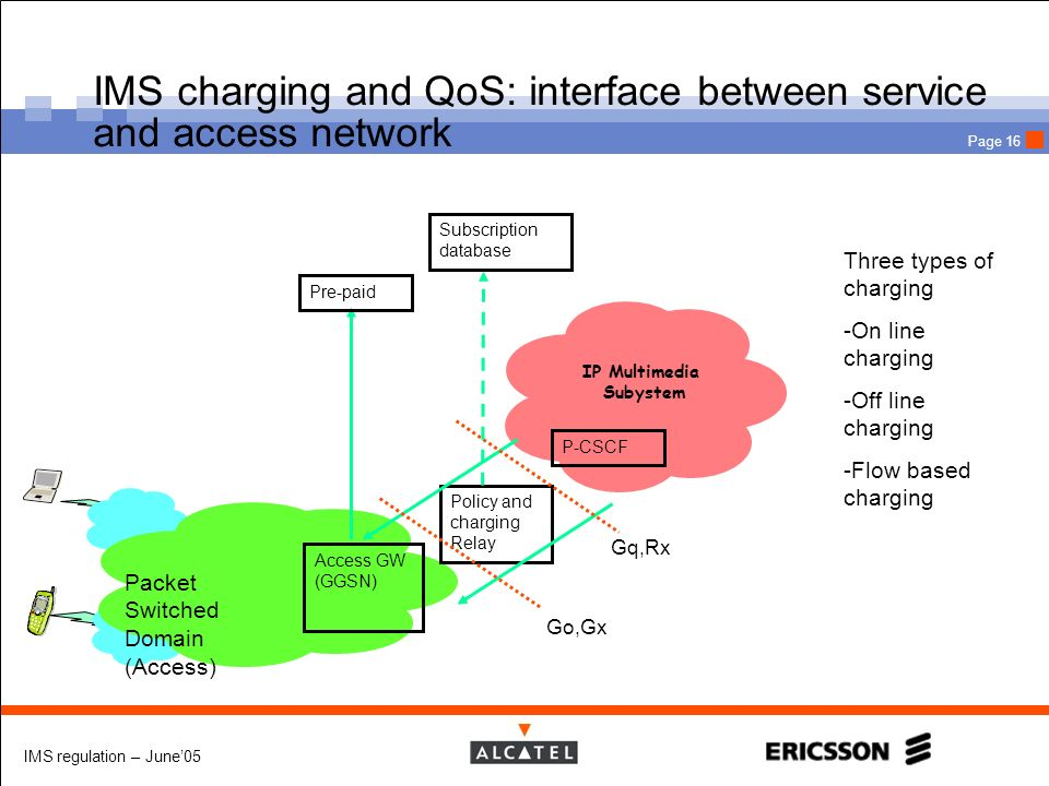 IMS charging and QoS: interface between service and access network