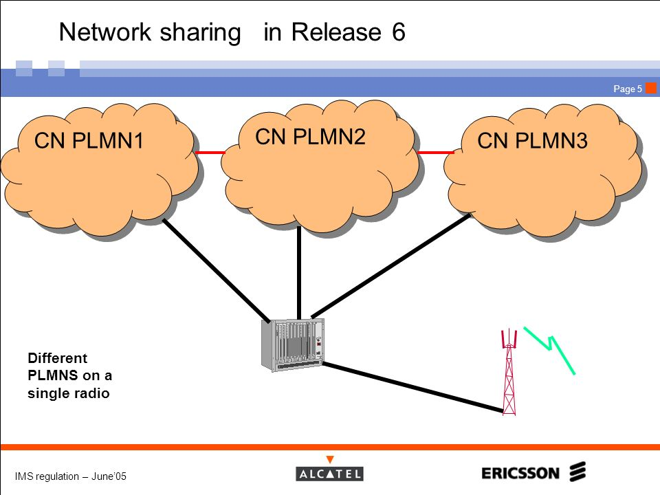 Network sharing in Release 6