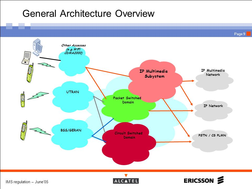 General Architecture Overview