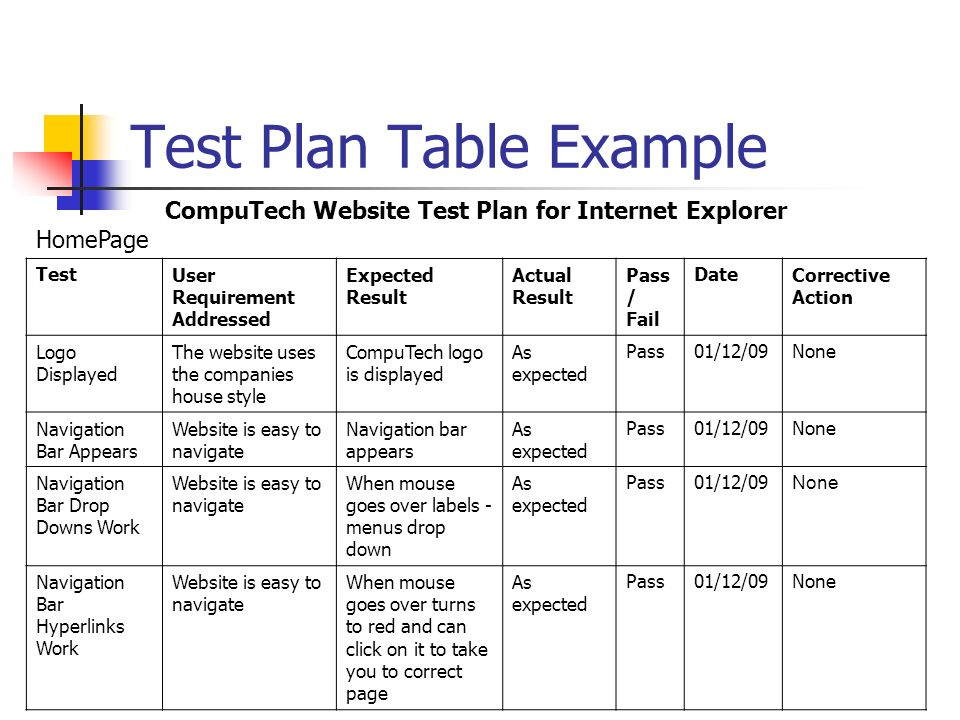 Test Plan Table Example