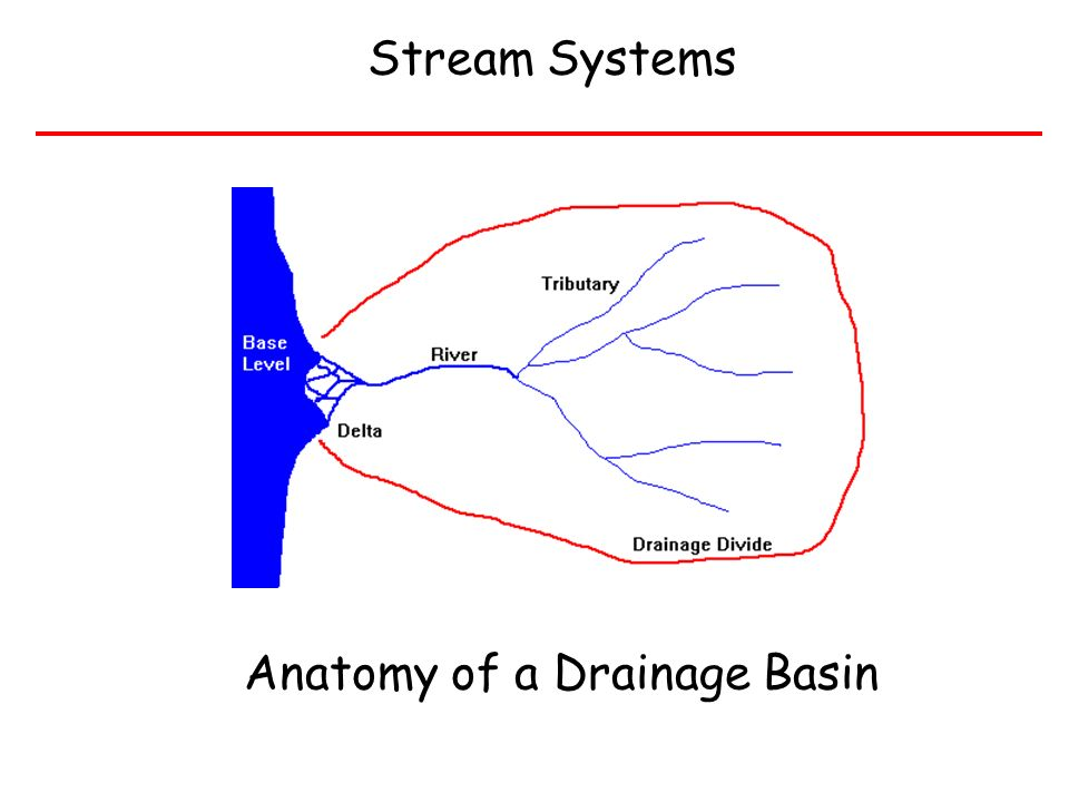 River Materials and Sediment Transport - ppt video online download