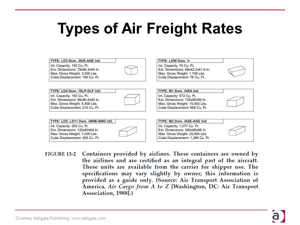 Air Transportation A Management Perspective - ppt video