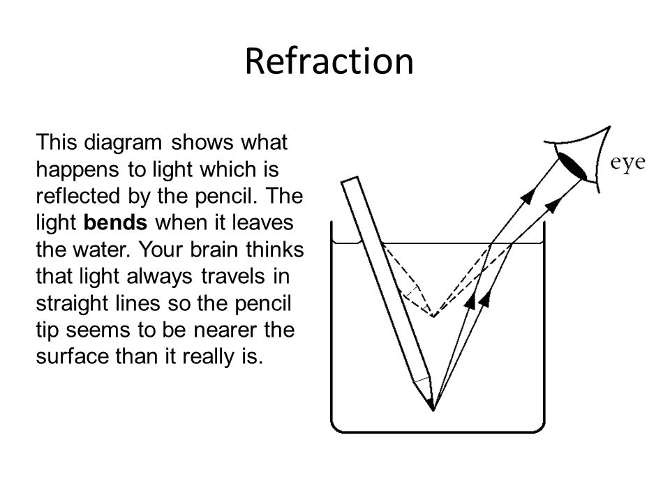Refraction Ppt Download