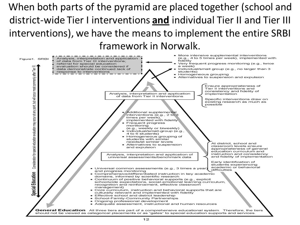 When both parts of the pyramid are placed together (school and district-wide Tier I interventions and individual Tier II and Tier III interventions), we have the means to implement the entire SRBI framework in Norwalk.