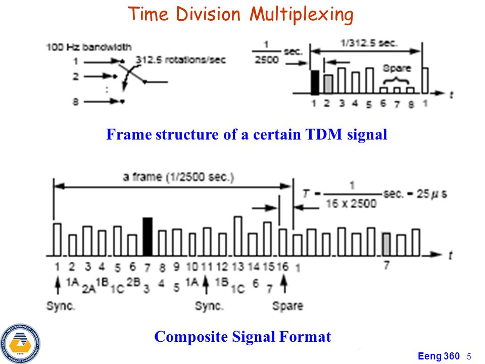 Time Division Multiplexing - ppt video online download