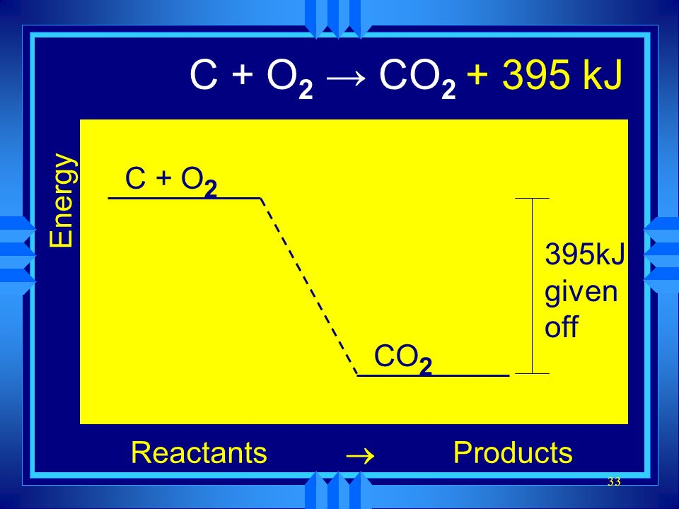 C + O2 → CO2 + 395 kJ Energy Reactants Products ® C + O2