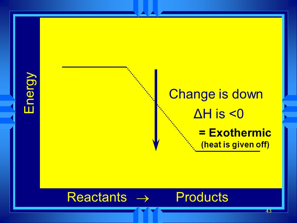 = Exothermic (heat is given off)