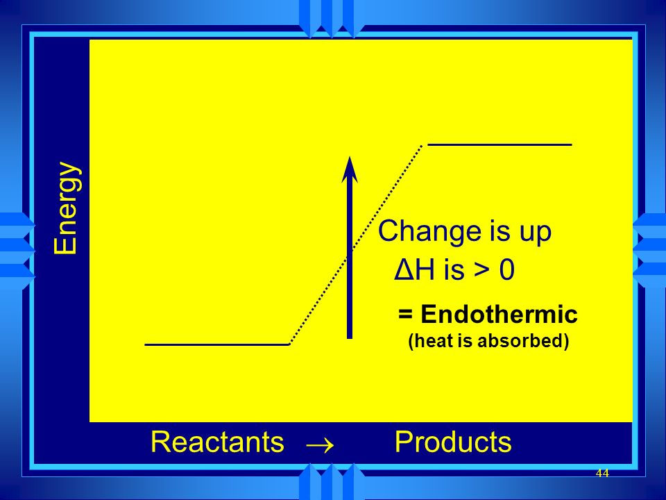 = Endothermic (heat is absorbed)