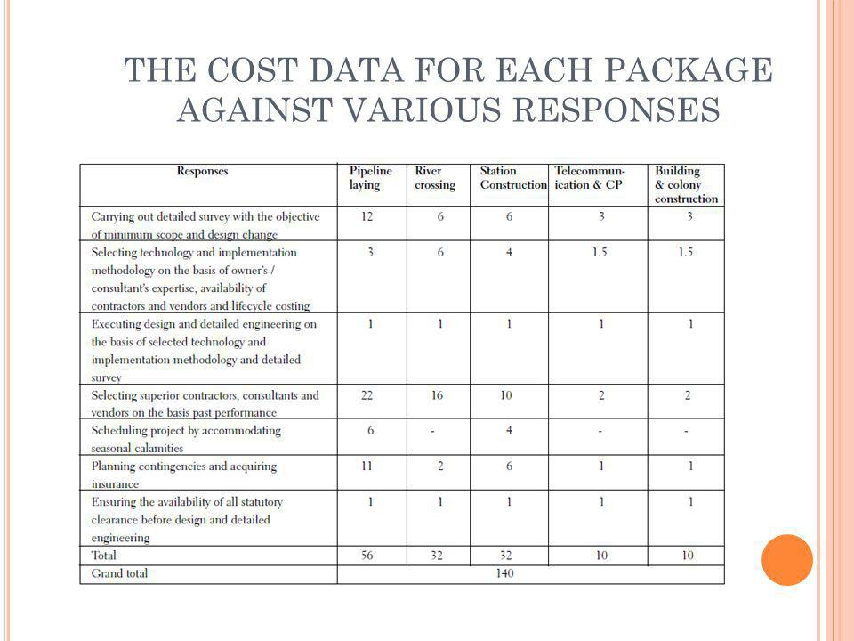 THE COST DATA FOR EACH PACKAGE AGAINST VARIOUS RESPONSES