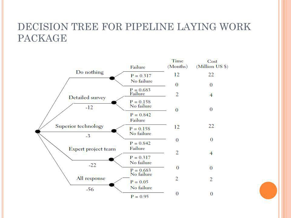 DECISION TREE FOR PIPELINE LAYING WORK PACKAGE