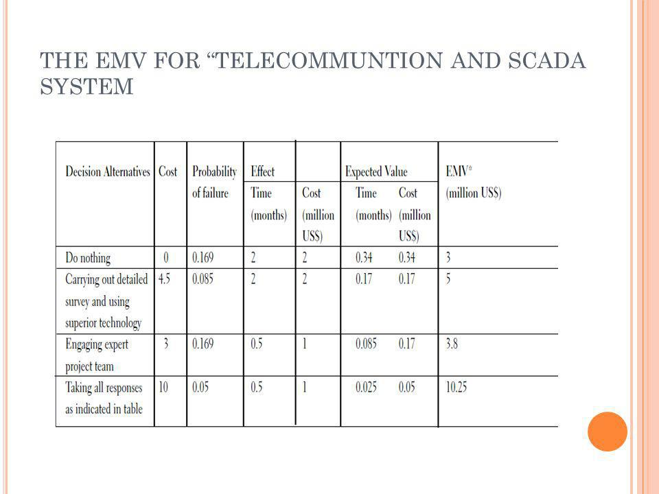 THE EMV FOR TELECOMMUNTION AND SCADA SYSTEM