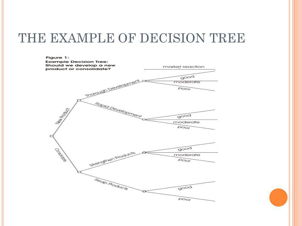 THE EXAMPLE OF DECISION TREE