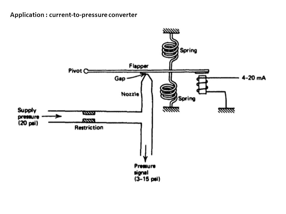 Current to pressure (i/p) converter principle | instrumentation tools.