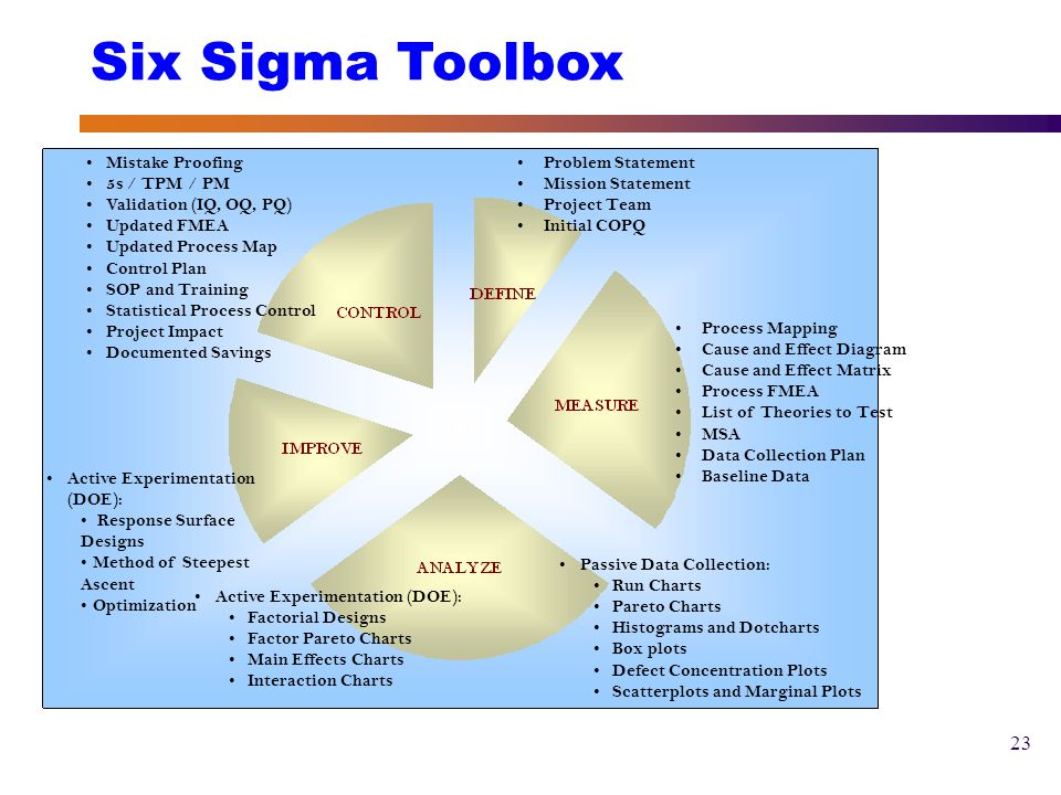 Six sigma overview presented by ryan m ismail meng mba ppt 23 six ccuart Choice Image