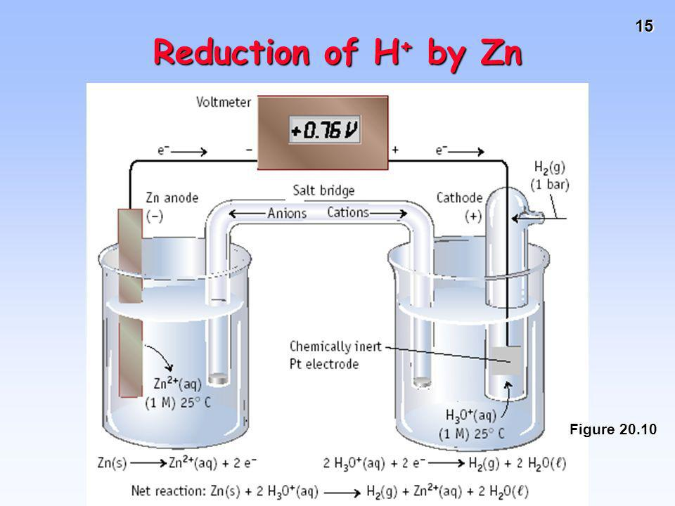 Reduction of H+ by Zn Figure 20.10