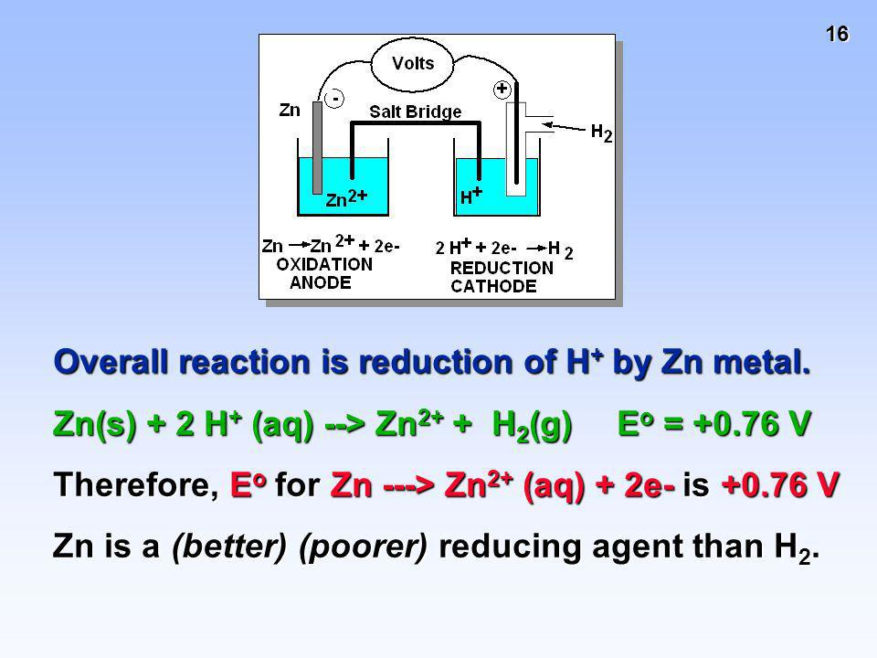 Overall reaction is reduction of H+ by Zn metal.