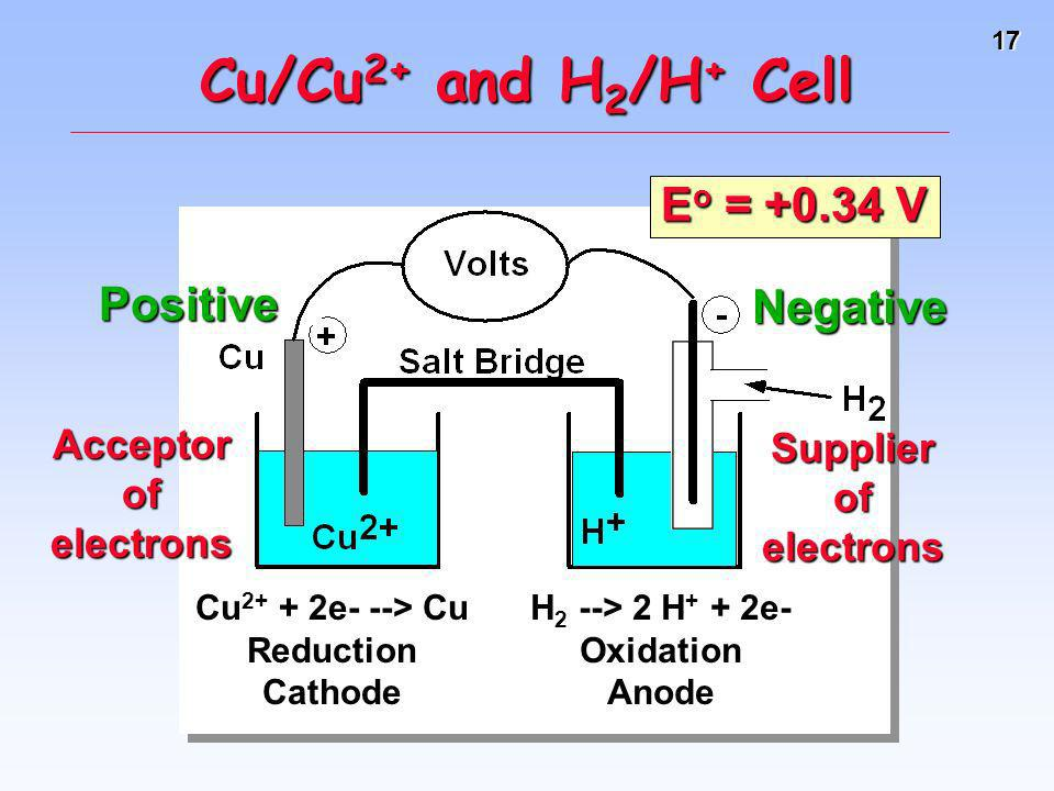 Cu/Cu2+ and H2/H+ Cell Eo = +0.34 V Positive Negative