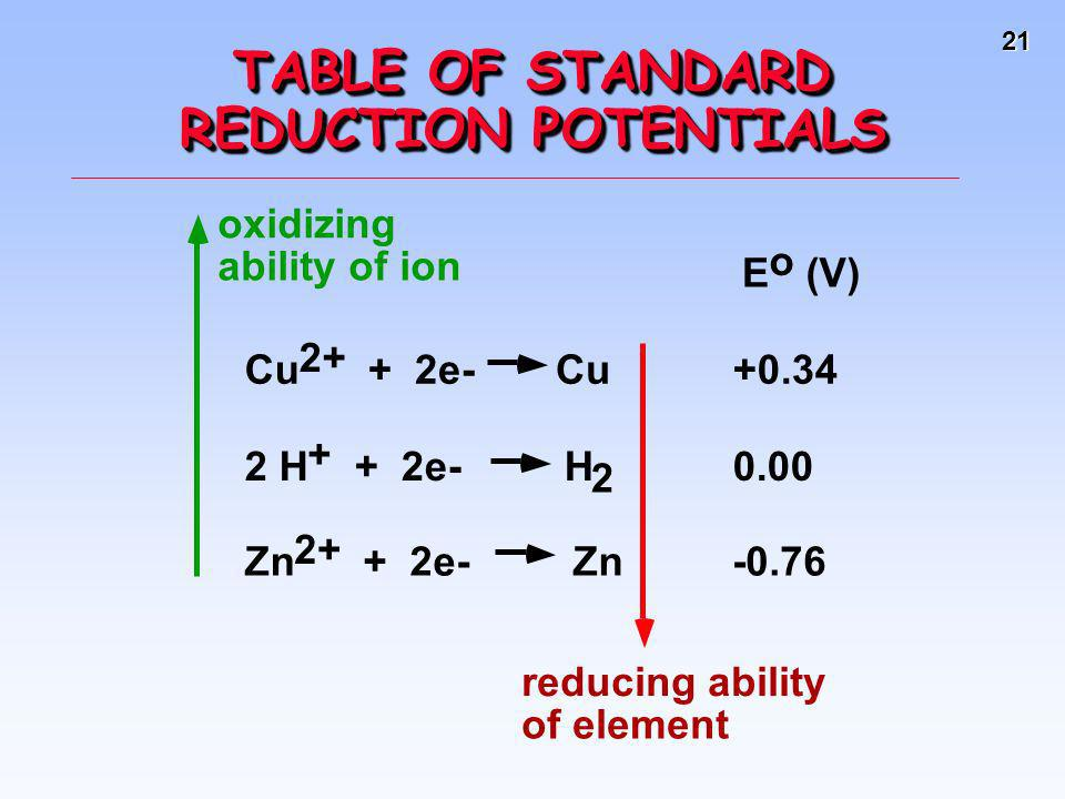 TABLE OF STANDARD REDUCTION POTENTIALS