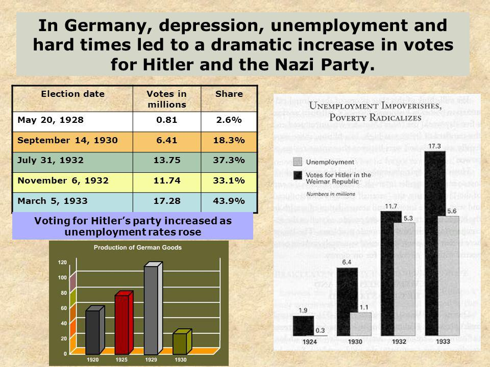 Voting for Hitler's party increased as unemployment rates rose