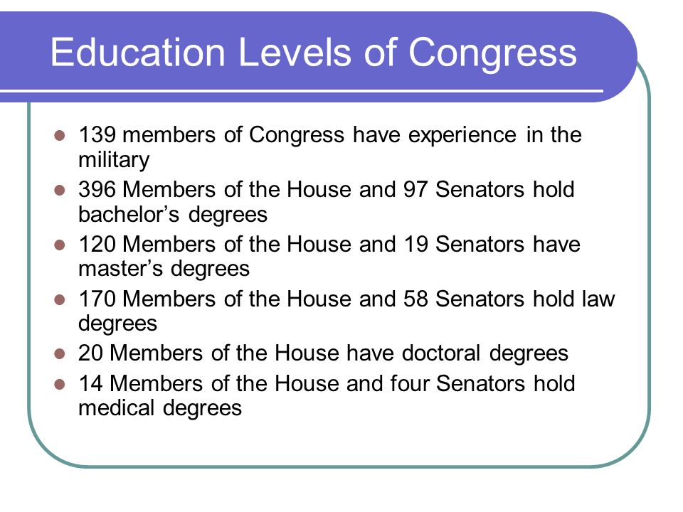 Education Levels of Congress