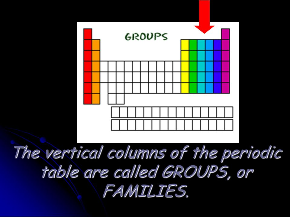 The vertical columns of the periodic table are called GROUPS, or FAMILIES.