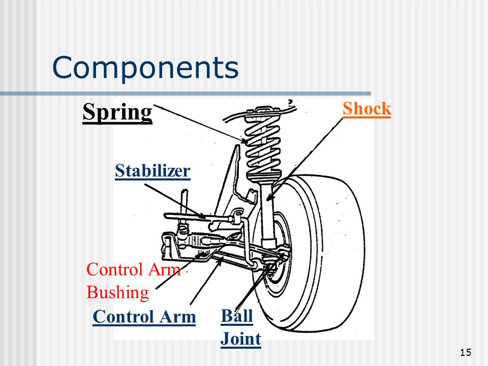 Components Spring Shock Stabilizer Control Arm Bushing Control Arm
