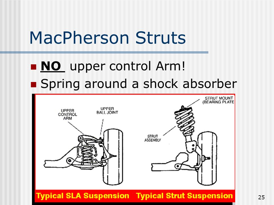 MacPherson Struts NO upper control Arm! Spring around a shock absorber