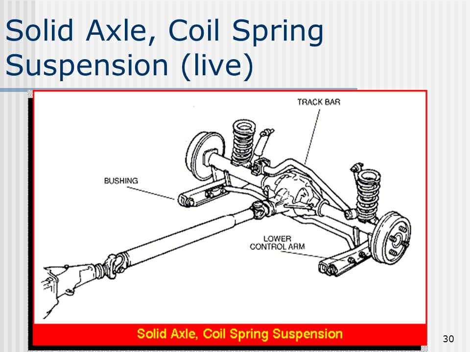 Solid Axle, Coil Spring Suspension (live)
