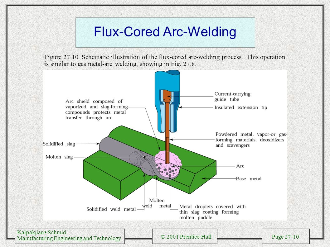 Mig Welding Process Diagram Trusted Wiring Diagrams Block Flux Cored Arc 30 Images Machine Schematic