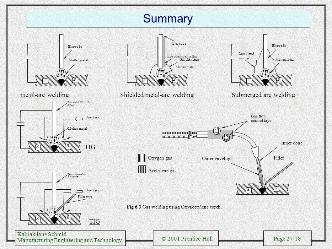 Fusion Welding Processes Ppt Video Online Download Electroslag Diagram Summary Metal Arc Shielded