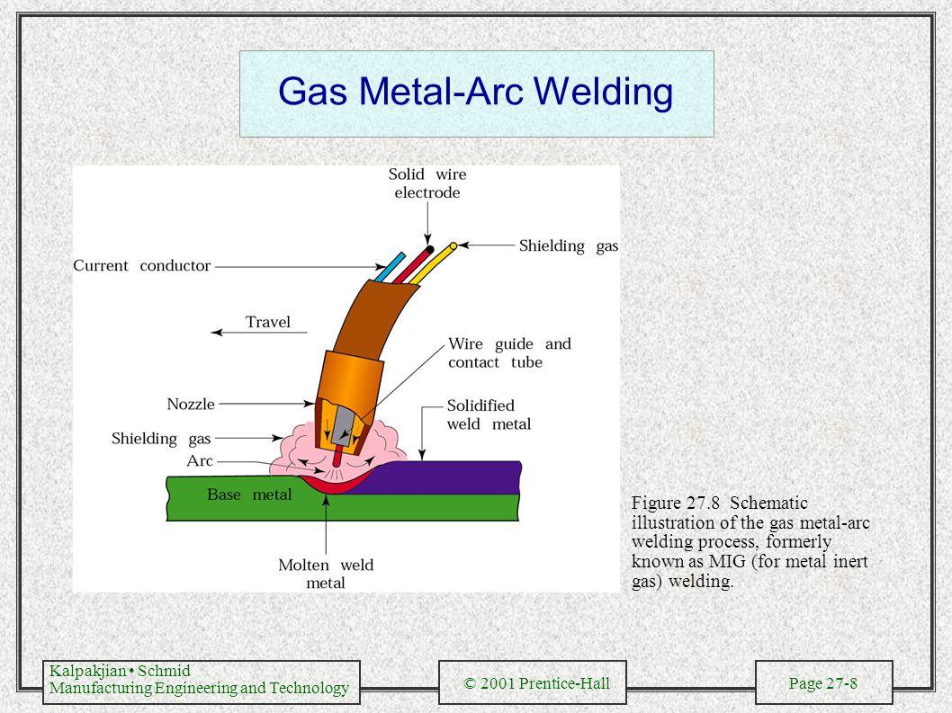 Fusion Welding Processes Ppt Video Online Download Electroslag Diagram 8 Gas