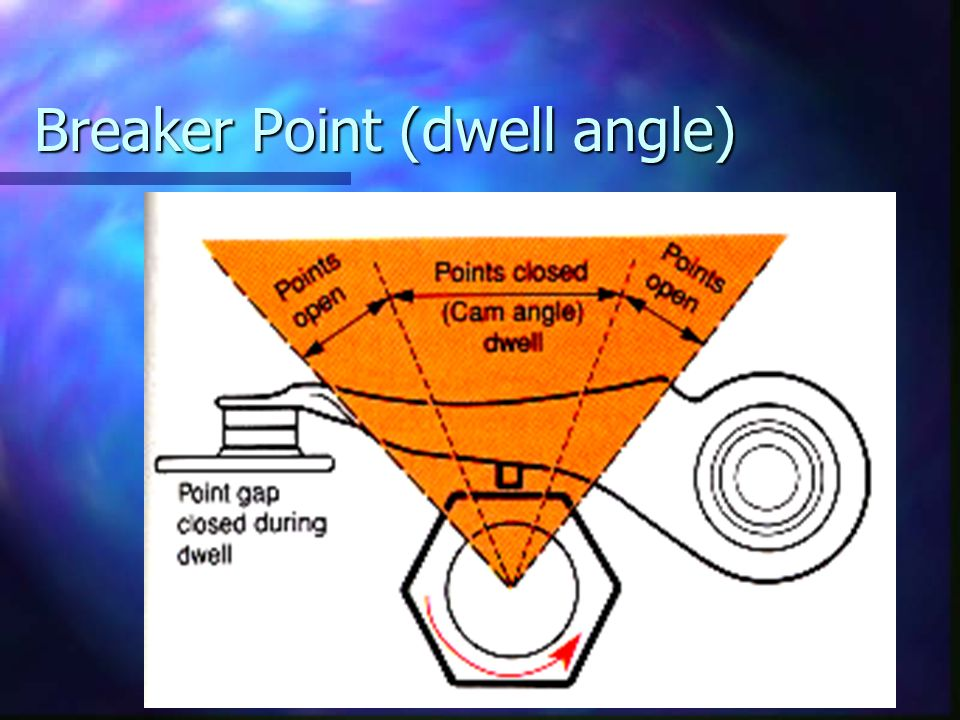 Breaker Point (dwell angle)