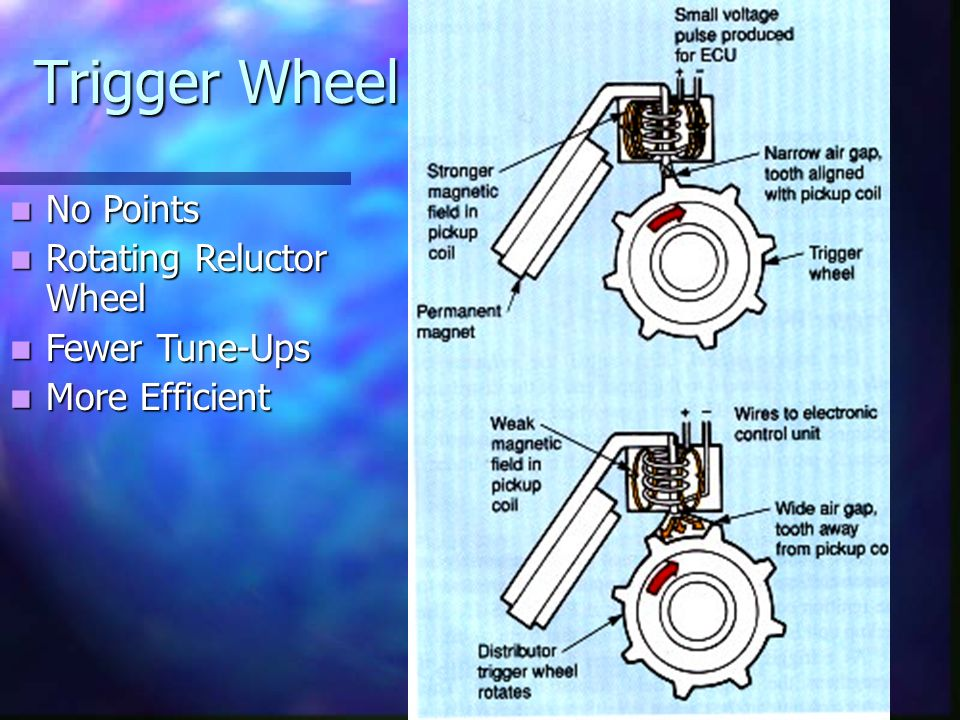 Trigger Wheel No Points Rotating Reluctor Wheel Fewer Tune-Ups