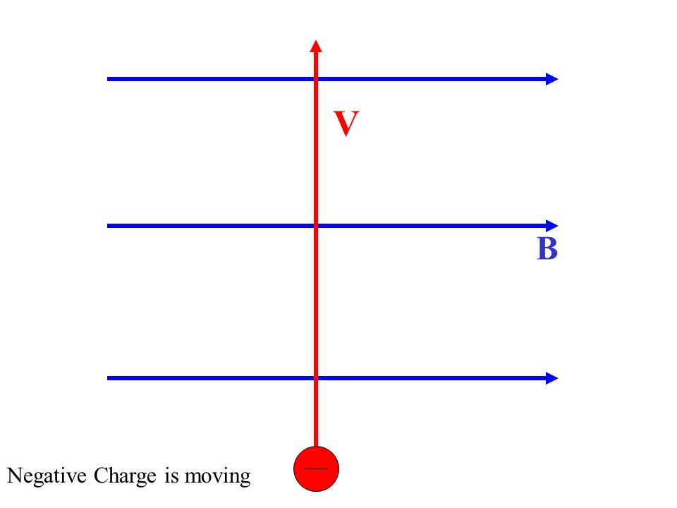 V B Negative Charge is moving