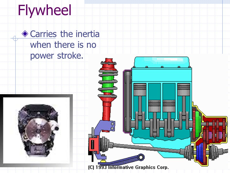 Flywheel Carries the inertia when there is no power stroke.