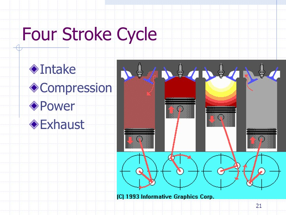 Four Stroke Cycle Intake Compression Power Exhaust