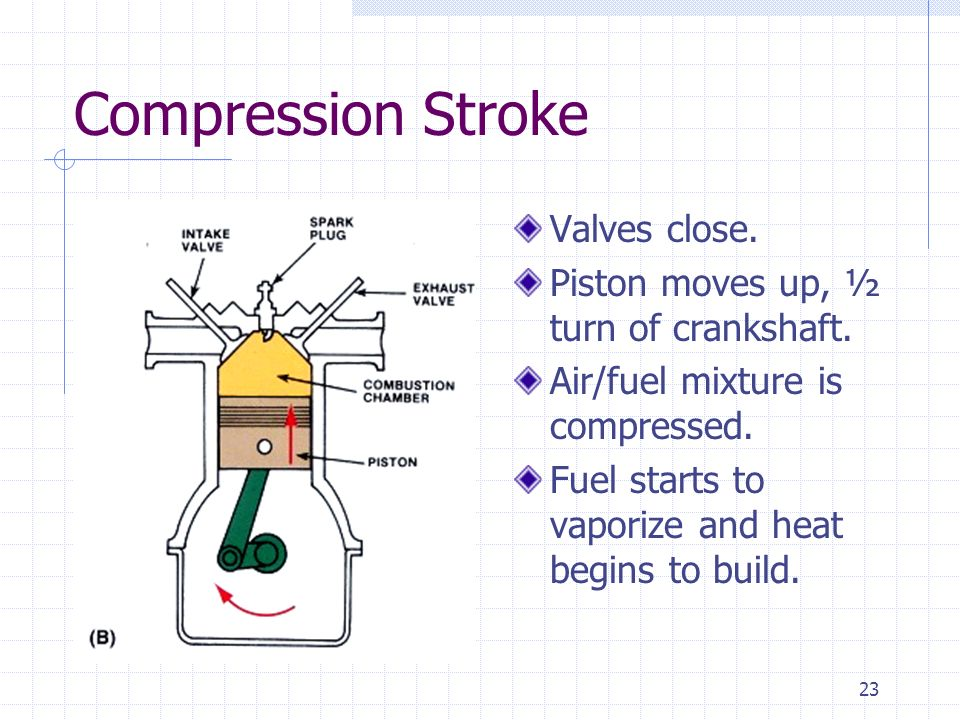 Compression Stroke Valves close.
