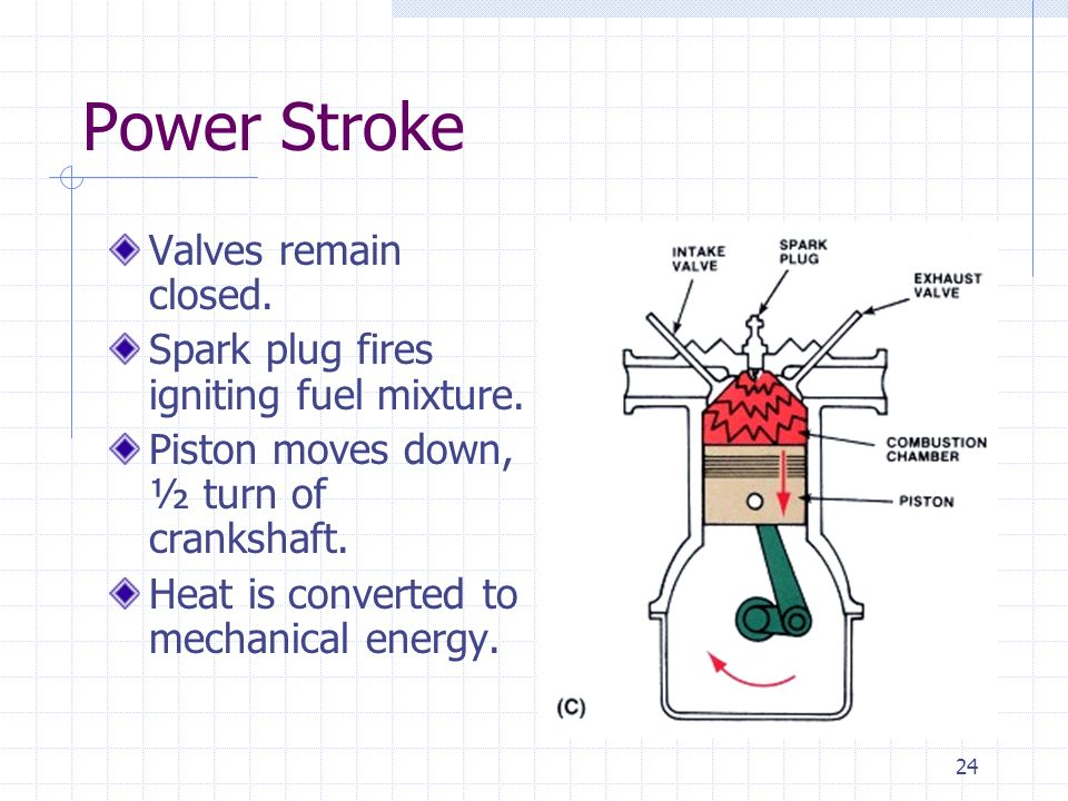 Power Stroke Valves remain closed.