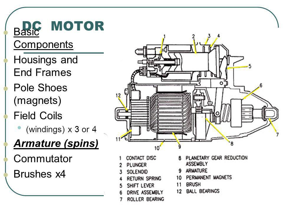 DC MOTOR Basic Components Housings and End Frames Pole Shoes (magnets)