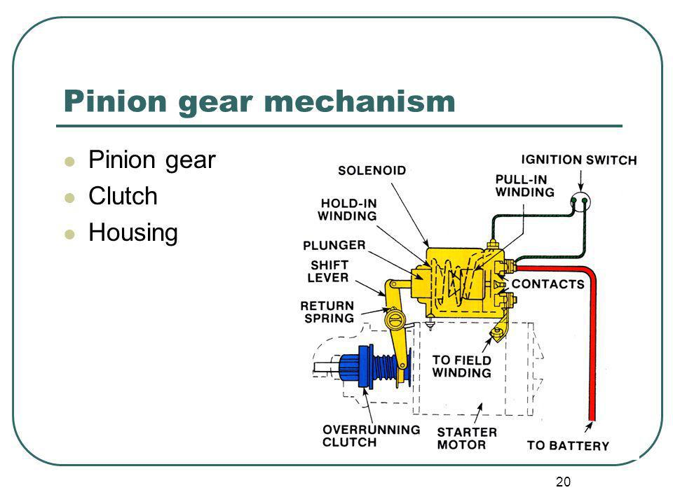 Pinion gear mechanism Pinion gear Clutch Housing