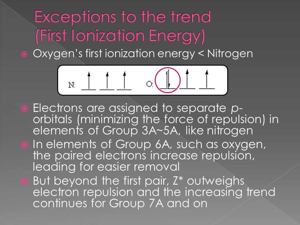 Exceptions to the trend (First Ionization Energy)