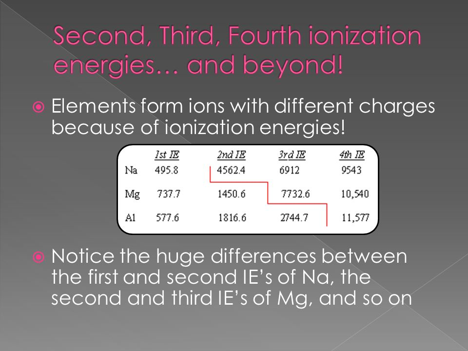 Second, Third, Fourth ionization energies… and beyond!