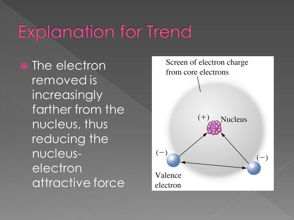 Explanation for Trend The electron removed is increasingly farther from the nucleus, thus reducing the nucleus- electron attractive force.