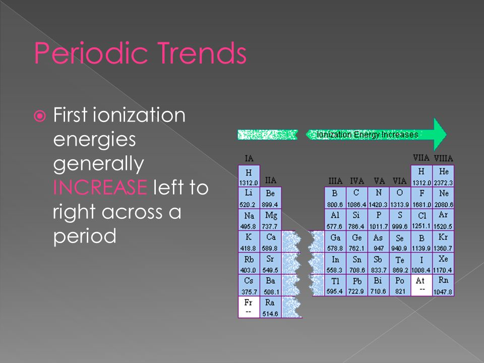 Periodic Trends First ionization energies generally INCREASE left to right across a period